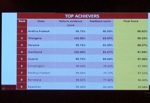 Jharkhand, Telangana bag overall achiever award for scoring 100% for implementing reforms