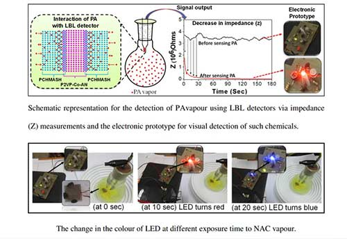 IASST Guwahati develops low-cost polymer sensor to detect explosives rapidly